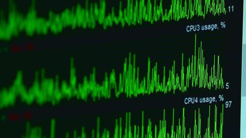 CPU usage monitoring Footage