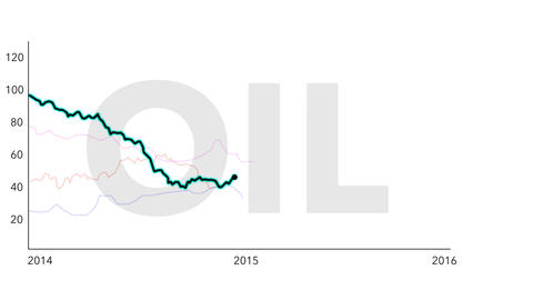4K Oil Price Drop Chart between 2014 and 2016 White 4 Animation