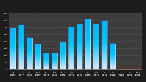 Financial Bar Chart symbols. Computer screen shows a financial stock market chart graph Live Action