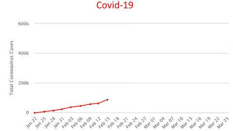 Coronavirus cases increase diagram graph stats, covid-19 pandemic disease Live Action