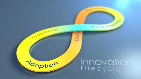 Innovation Lifecycle concept animation background Animation