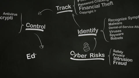 Internet Security Brainstorming Mind Map on Blackboard Stock Video Footage